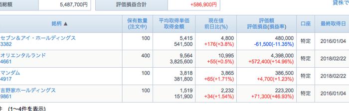 久しぶりに株価を見たら、オリエンタルランド株が2ヶ月で+13万円の絶好調ぷりでした。