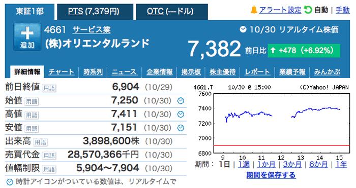 ディズニーランド株爆上げ中。現在+10万円