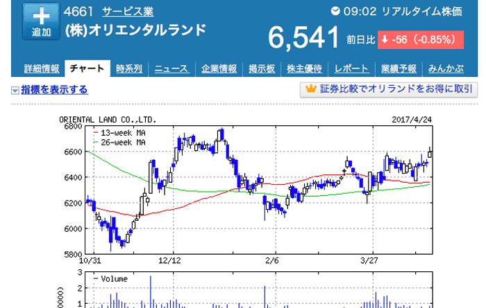オリエンタルランドの株はジワジワ上がると予想。