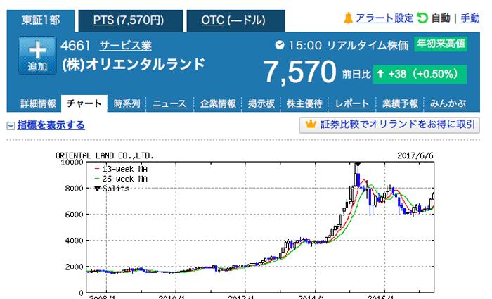 どこまで上がるのか?!オリエンタルランドの株が上がっている!現在+11万円!