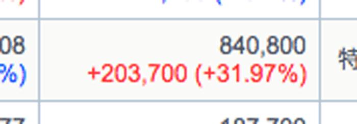 今がオリエンタルランドの株が買い時なわけ。