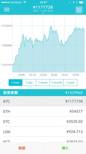 仕事を辞めてから毎月ビットコインで18万円稼いでました。